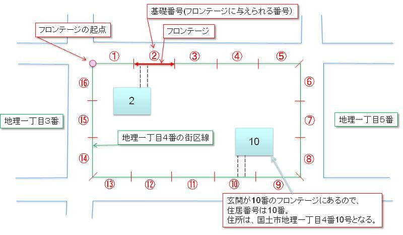 住居表示の基礎番号